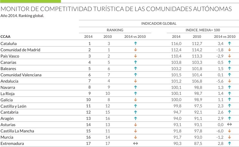 Ranking de comunidades autónomas 2014
