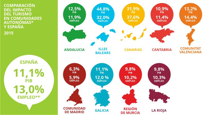 Gráfico indicadores PIB y Empleo turístico