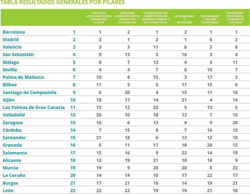 Tabla resultados generales por pilares