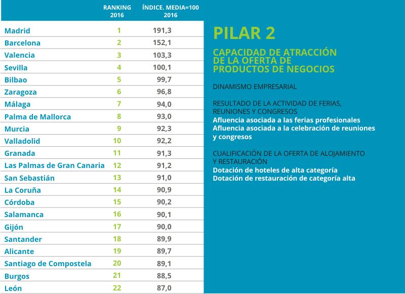 Urbantur 2016 Pilar2