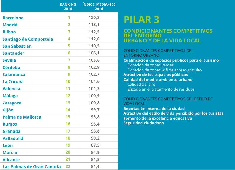 Urbantur 2016 Pilar3