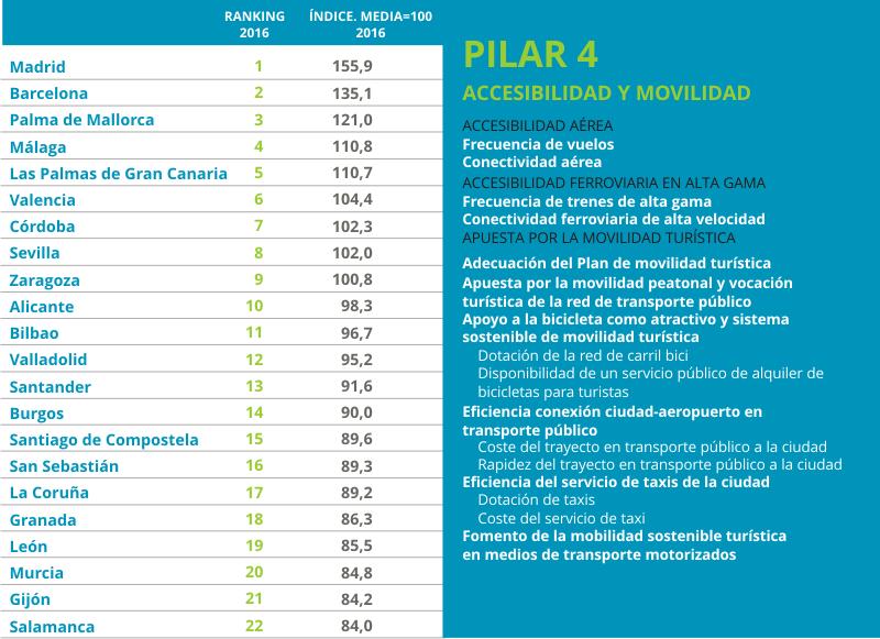 Urbantur 2016 Pilar4