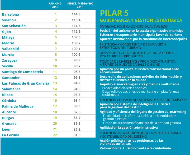 Urbantur 2016 Pilar5