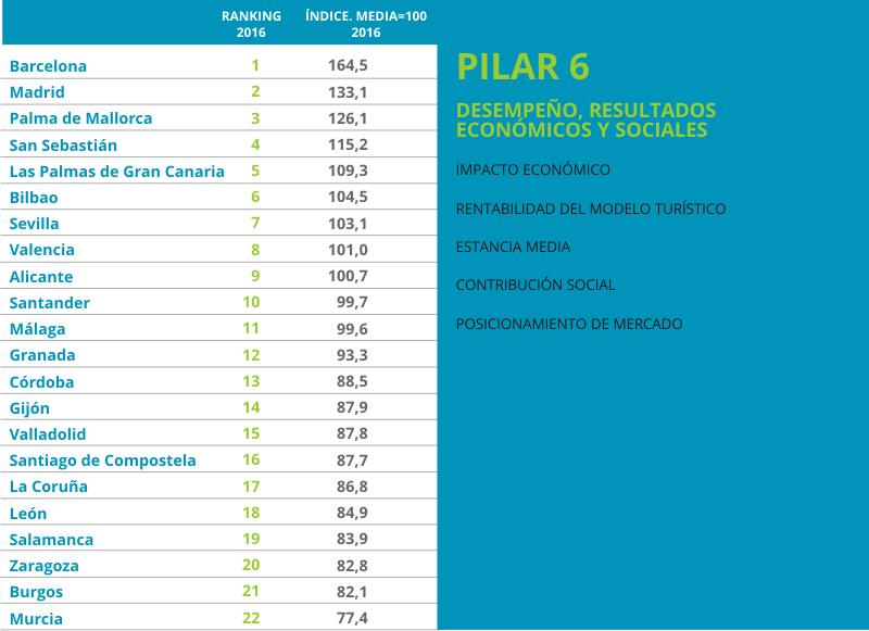 Urbantur 2016 Pilar6
