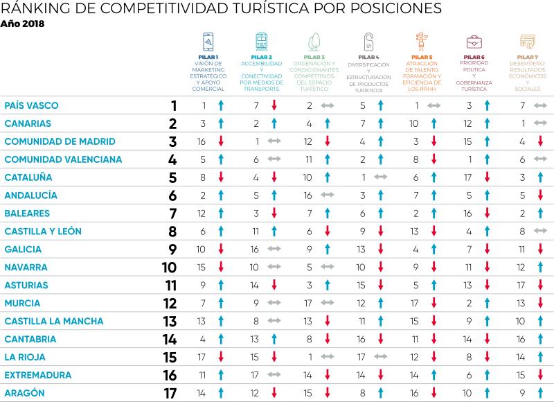 ranking comp turist posiciones_MONITUR 2018
