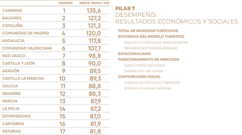 Pilar 7 Monitur 2018