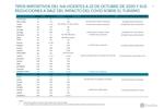Medidas fiscales IVA octubre 20