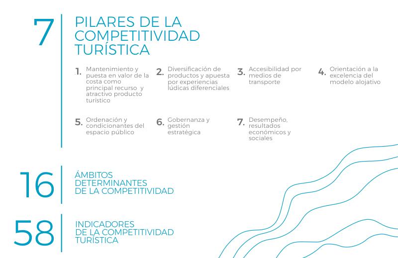 Pilares SOLYTUR 2019
